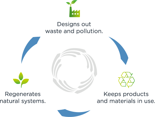 Designs out waste and pollution, Keeps products and materials in use, Regenerates natural systems.